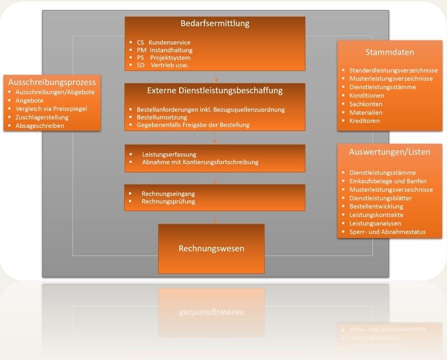 SAP S/4HANA Service Procurement, External Services und SAP ERP MM-SRV Dienstleistungsbeschaffung