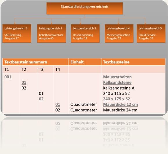 Standardleistungsverzeichnis