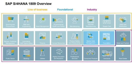 Module und Branchenlösungen