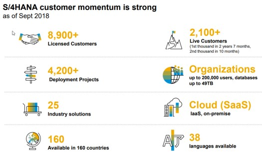 S4HANA Customer Momentum