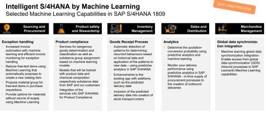 S4HANA Intelligence by Machine Learning.jpg