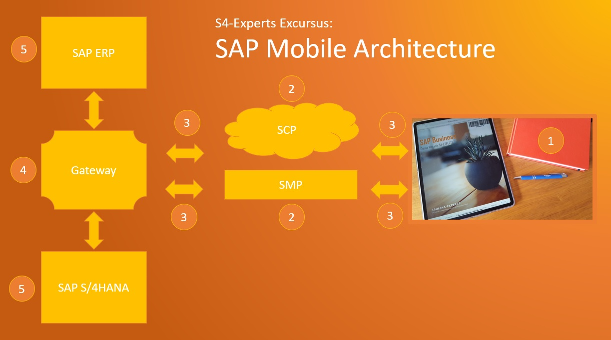 SAP Mobile Architecture mobile Architektur SCP SAP Cloud Platform SMP SAP Mobile Platform oData Gateway